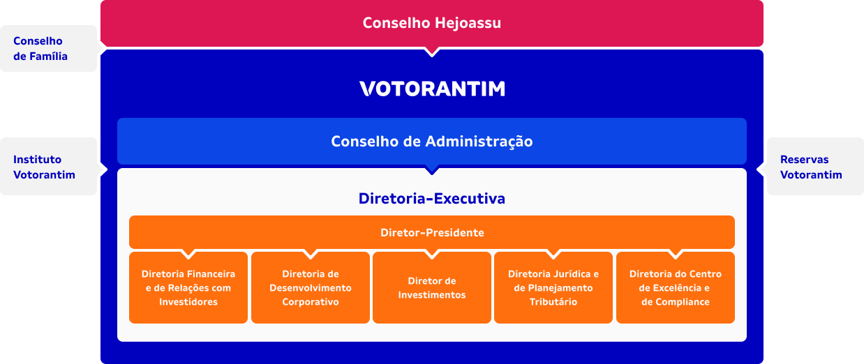 <b>Estrutura</b><br>Administrativa